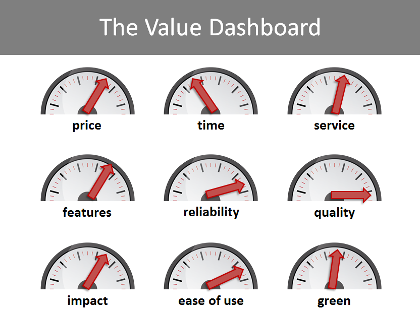 The Value Dashboard