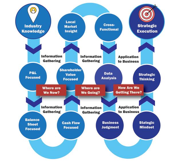 business-acmen-competency-model.png