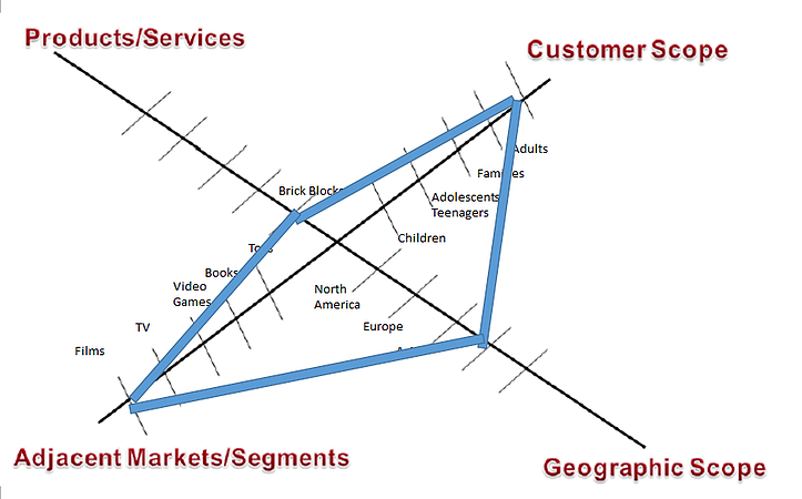 business-acumen-example-spider-chart