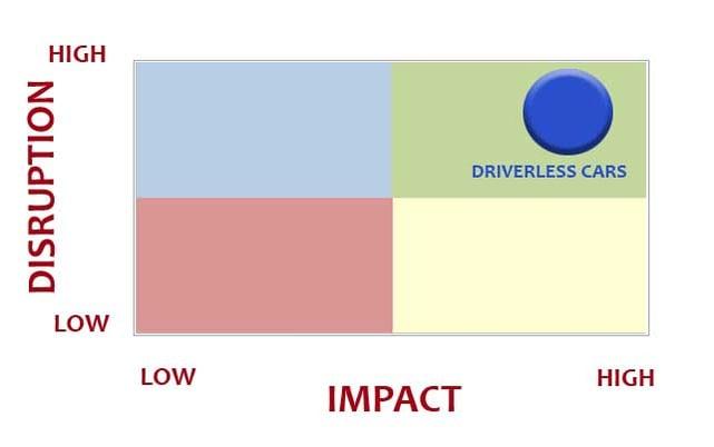 disruption-impact-graph-2.jpg