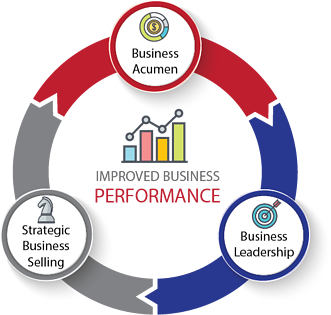 business-acumen-business-leadership-business-selling.png
