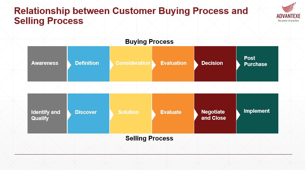 awareness-sales-prospecting