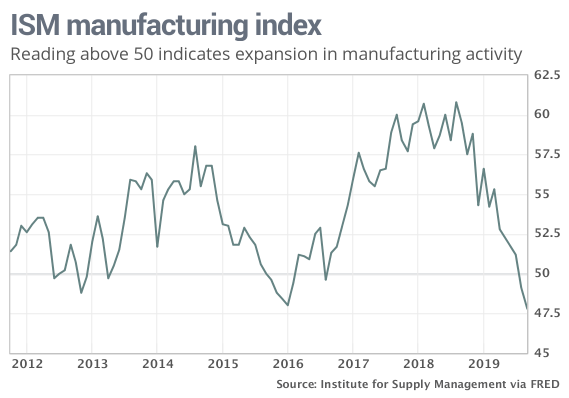 ism-manufacturing
