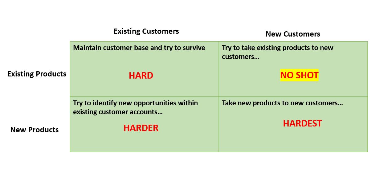 sales-matrix